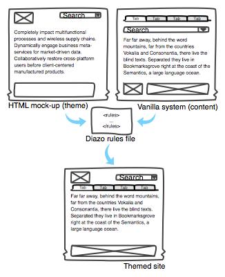 In-Plone Theme Editor